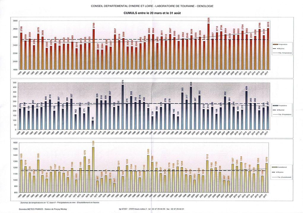 Profil climatique de l'année 2017 sur l'AOC Montlouis-sur-Loire